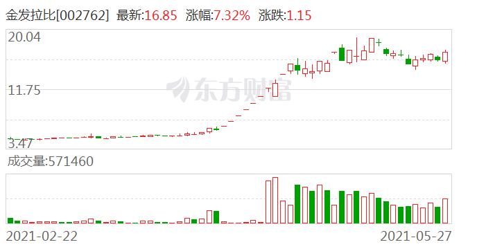 金发拉比:副总经理孙豫拟减持约56万股