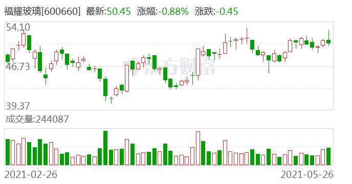 上市28年派现193.72亿元 福耀玻璃回报股东