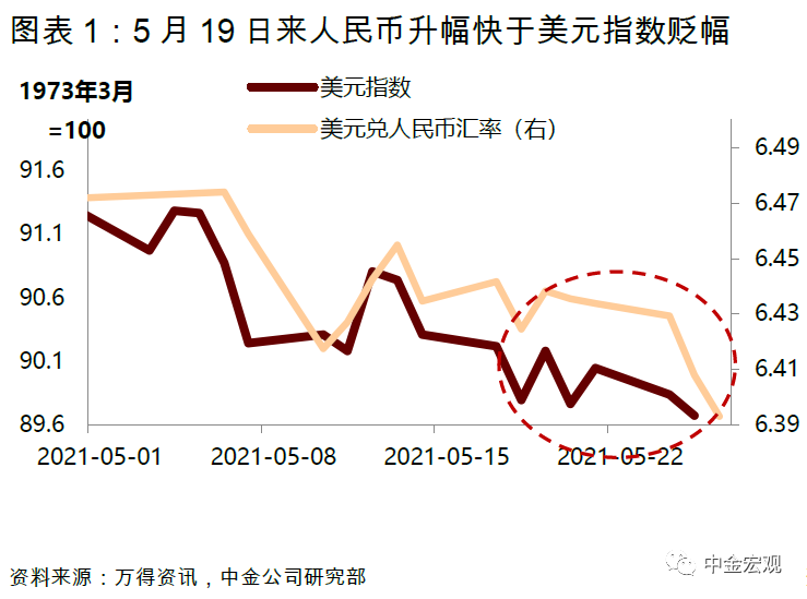 中金宏观:人民币升值并非为了对抗通胀