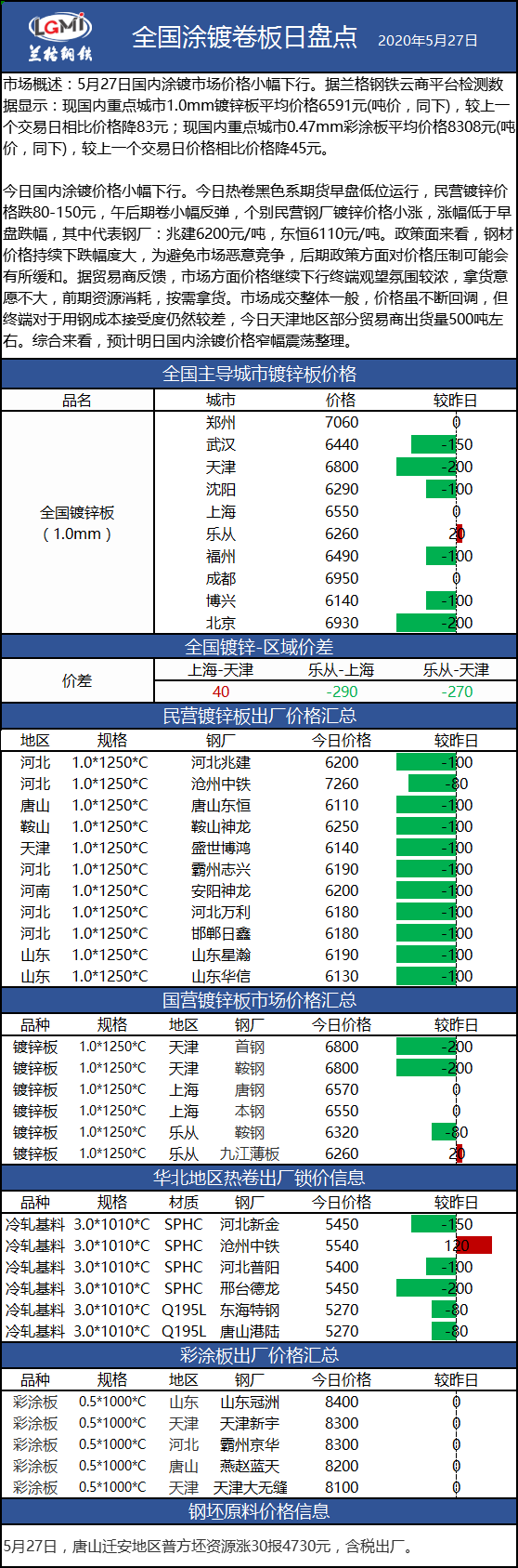 兰格涂镀板卷日盘点(5.27):涂镀价格维持下跌趋势 整体成交一般