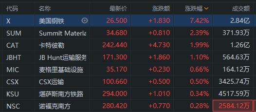 拜登6万亿带动基建股走强 美国钢铁涨超7%领涨