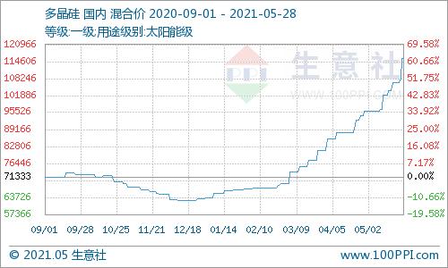 生意社:5月28日国内多晶硅价格高企
