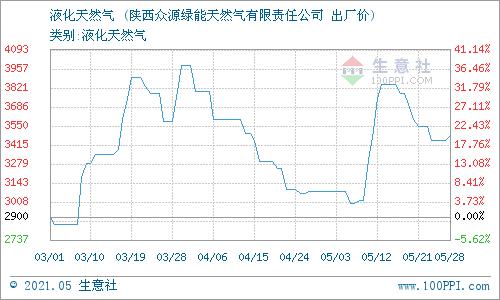 生意社:5月28日陕西众源绿能液化天然气价格动态