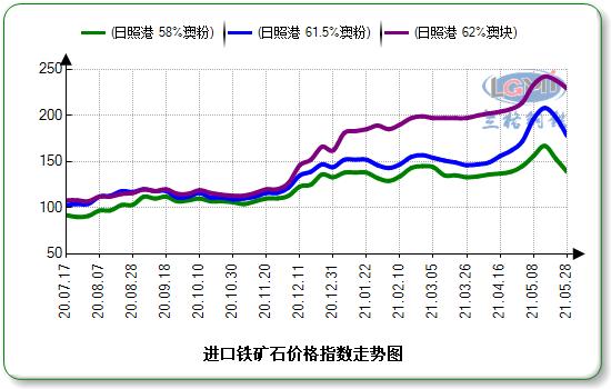 兰格钢铁:钢价延续调整 矿价共振下跌