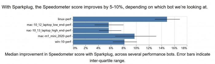 Chrome v91速度最高提升23%,Win10 CPU占用率暴降的照片 - 3