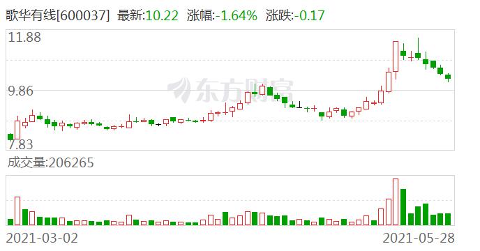 歌华有线:目前公司与快手暂时没有业务上的合作