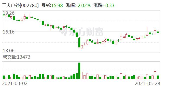 三夫户外:公司控股股东张恒减持约161.23万股