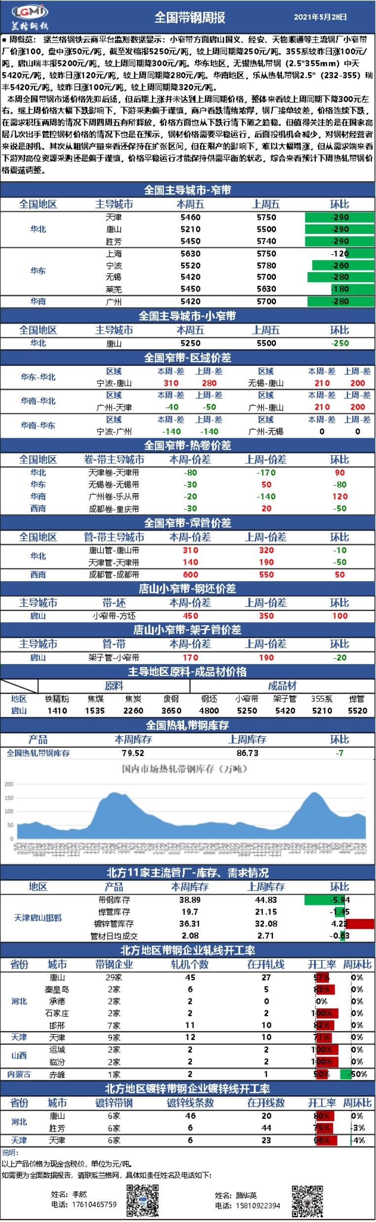 兰格热卷周盘点(5.28):带钢价格先抑后扬  预计短期震荡调整