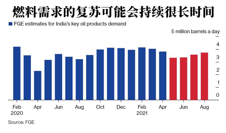 印度石油消费需求受疫情冲击 何时复苏难说