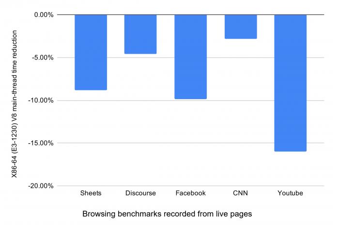 Chrome v91速度最高提升23%,Win10 CPU占用率暴降的照片 - 5