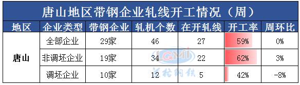 兰格调研:唐山地区带钢企业开工率(5月28日)