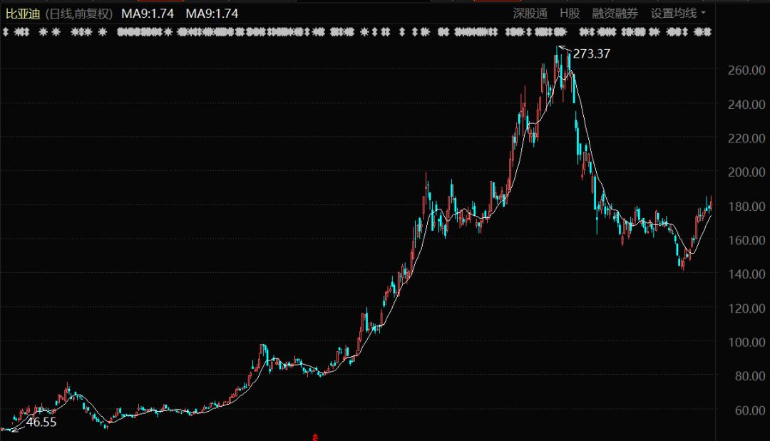 比亚迪近期股价走势图