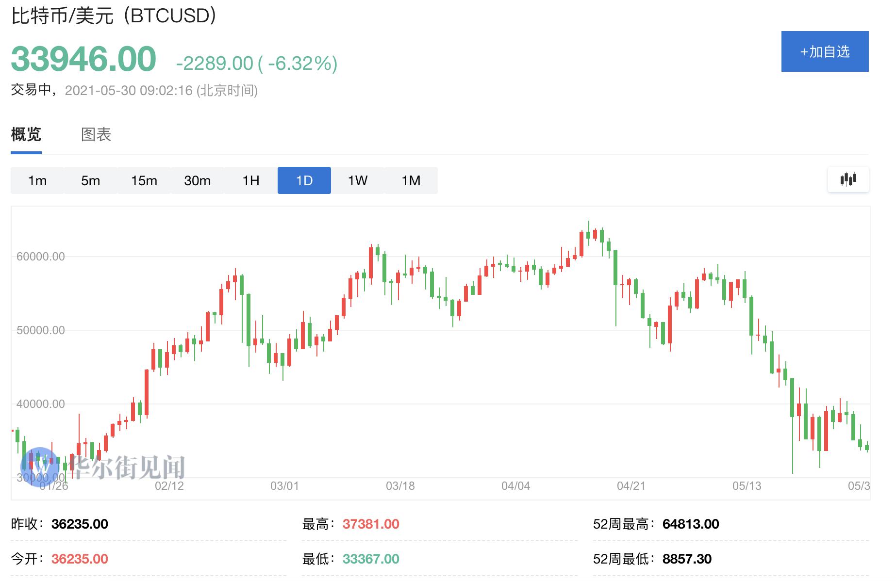又见周末行情:比特币跌近7%,以太坊跌破2200美元