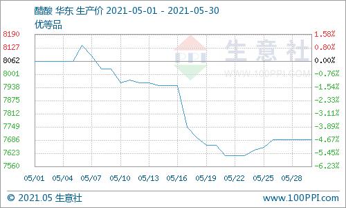 生意社:国内醋酸行情小幅上涨(5.24-5.30)
