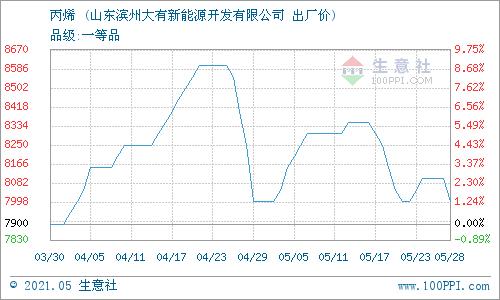 生意社:5月29日滨州大有丙烯报价下调