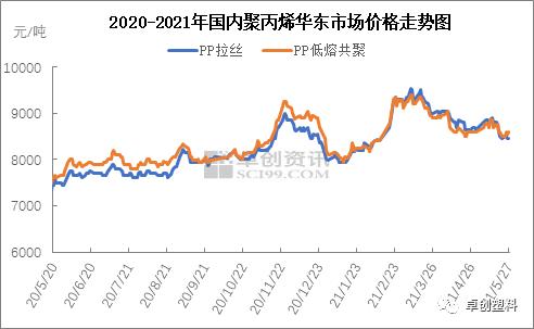 聚丙烯:接盘意向跟进不足 市场后续运行压力仍大