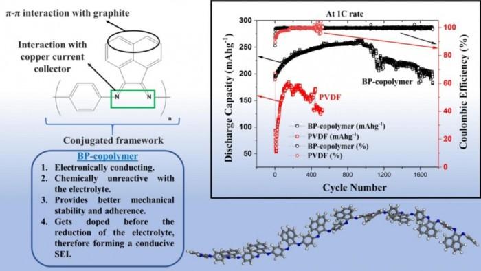 科学家研发BP共聚物 让锂电池寿命更持久