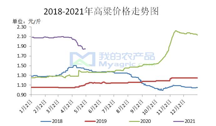 我的农产品:高粱市场近三年劳动节前后价格走势动态