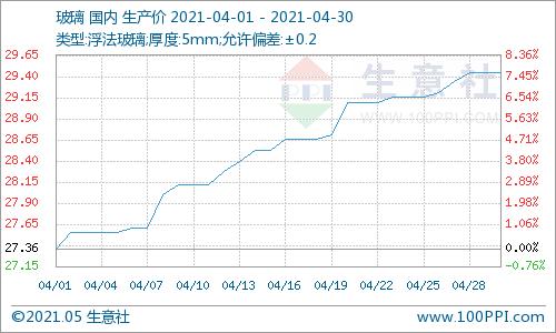生意社:交投情绪较好 4月玻璃价格上涨