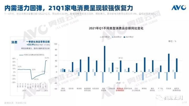 2021年彩电市场销量同比下降3.2%