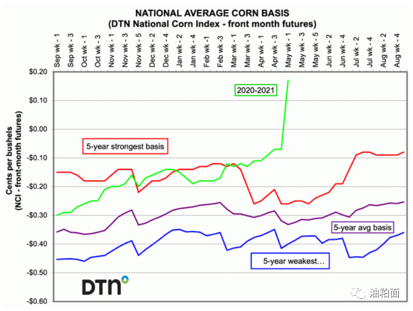 巴西干旱推动玉米价格飙升 美玉米突破7美元