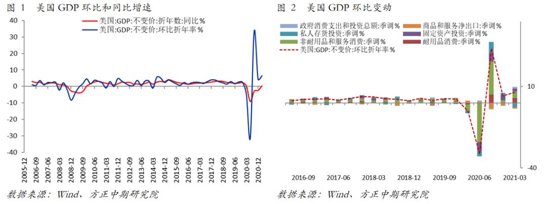 【海外宏观】美国Q1经济表现强劲 Q2同比或刷新历史新高