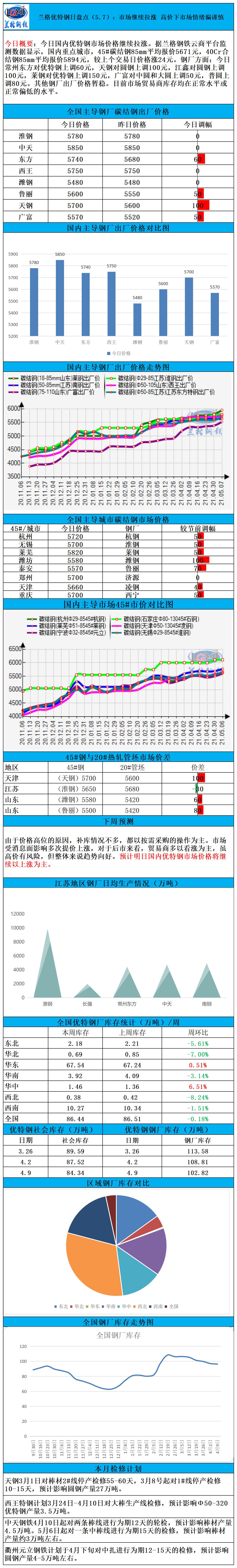 兰格优特钢日盘点(5.7):市场继续拉涨 高价下市场情绪谨慎