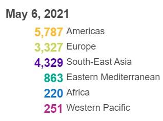 世卫组织:全球新冠肺炎确诊病例超过1.548亿例