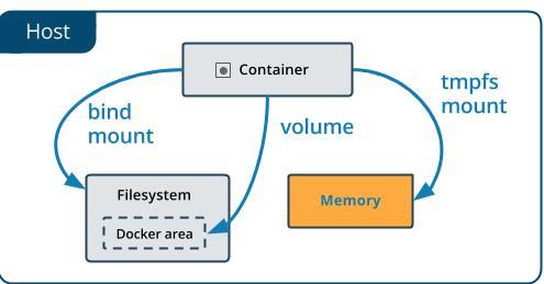 云计算核心技术Docker教程:在Docker中使用tmpfs挂载