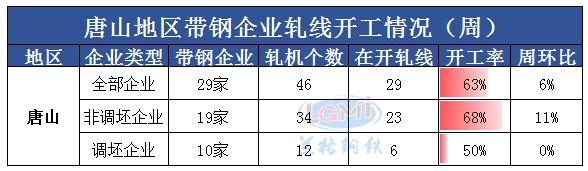 兰格调研:唐山地区带钢企业开工率(5月7日)