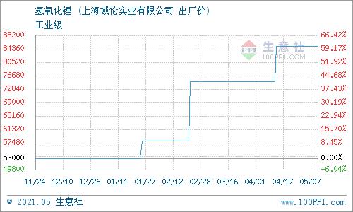 生意社:5月8日上海域伦氢氧化锂价格动态