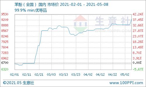 生意社:5月8日国内苯酚市场早盘预测