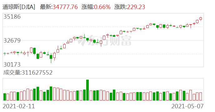 美股涨!欧股涨!油价涨!金价涨!什么情况?