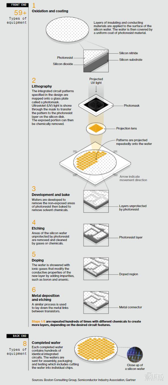 ▲芯片制造步骤示意图