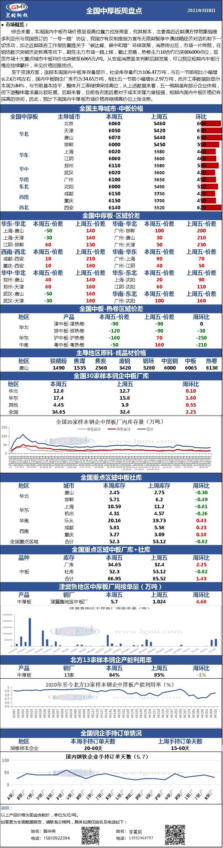 兰格中厚板周盘点(5.8):国内中厚板价格继续冲高 中板钢企高价位接单持续上量