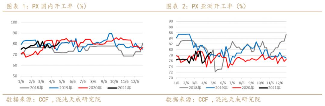 【能化周报】聚酯链:TA、EG5月仍有检修,期价偏强震荡