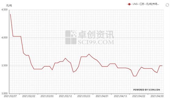 五一假期华东LNG坚挺运行 后市淡季影响依然持续