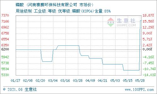 生意社:6月1日河南赛腾磷酸报价动态
