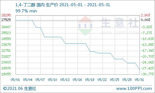 """生意社:原料供求均利空 5月BDO市场行情""""撑不住了"""""""