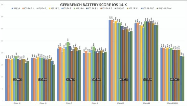 测试发现 7 款 iPhone 机型升级 iOS 14.6 后续航均下滑
