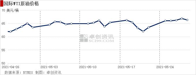 原油需求不断回升 油价中长期上涨势头不变