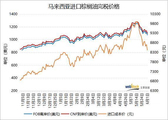 棕榈油进口成本继续震荡回落 刷新近两个月低位