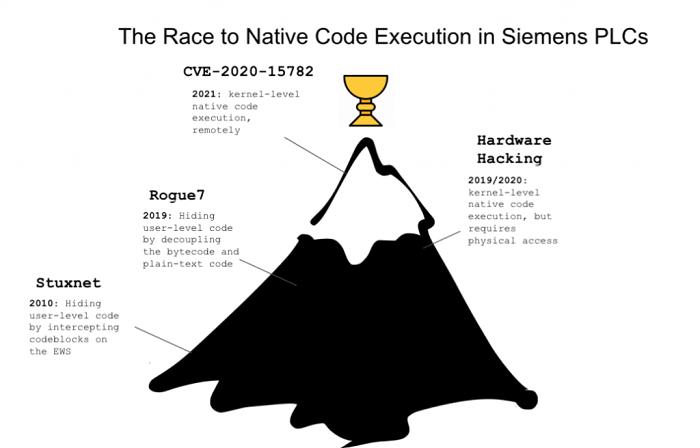西门子PLC系统再次暴露严重漏洞 攻击者可以绕过保护并执行远程代码