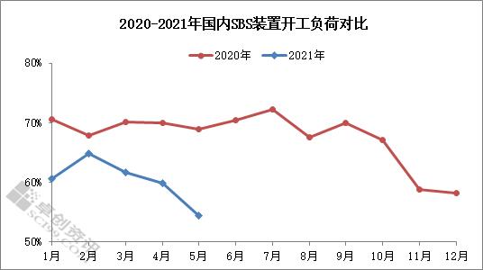 【卓创分析】:装置计划外减产 5月SBS开工继续下滑
