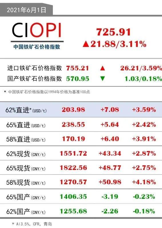 6月1日OPI 62%直进:203.98(+7.08/+3.59%)