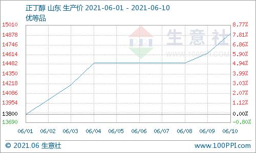 生意社:6月10日  正丁醇市场价格继续向高端靠拢