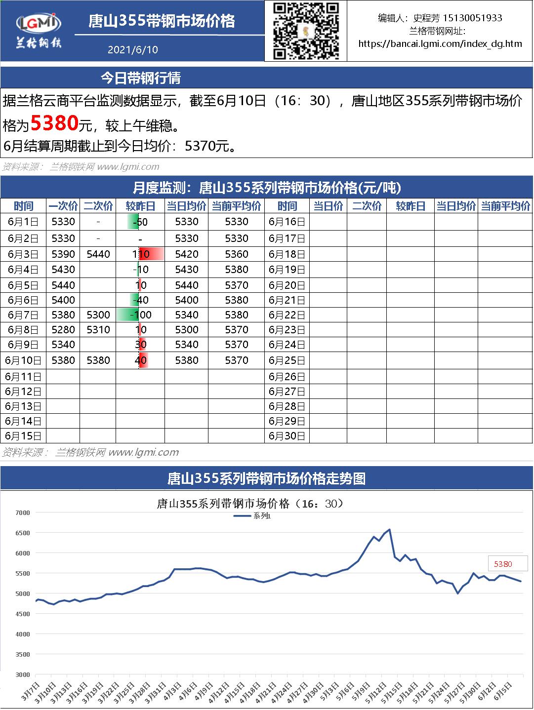 6月10日(16:30)唐山355系带钢市场价格