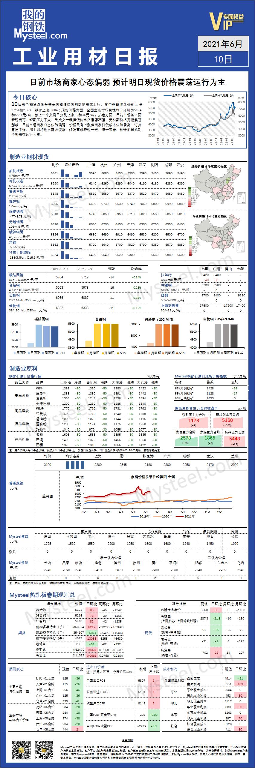 Mysteel:全国工业用材品种日报2021年06月10日