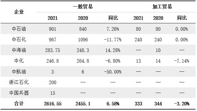 第二批成品油出口配额锐减 行业政策加速市场洗牌