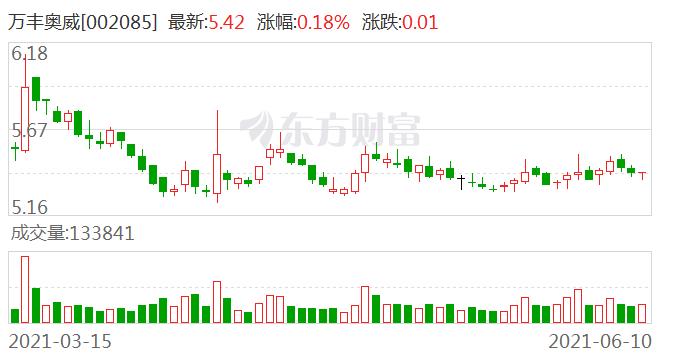 [公司]万丰奥威:与蔚来、小鹏、比亚迪、恒大新能源汽车等合作